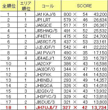 Score2_2