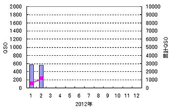 120303act_graph